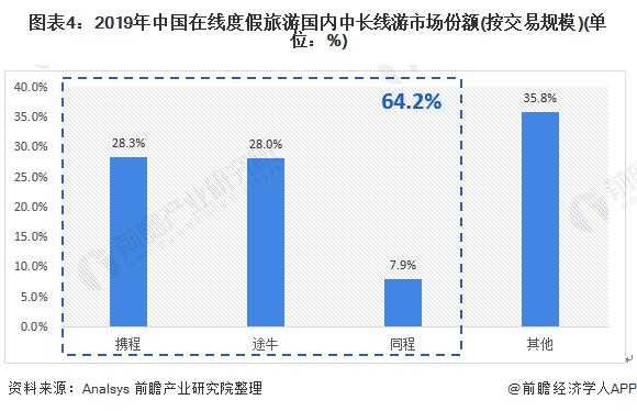图表4:2019年中国在线度假旅游国内中长线游市场份额(按交易规模)(单位:%)