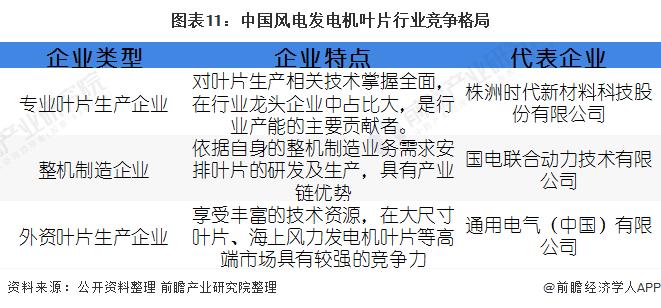 图表11:中国风电发电机叶片行业竞争格局