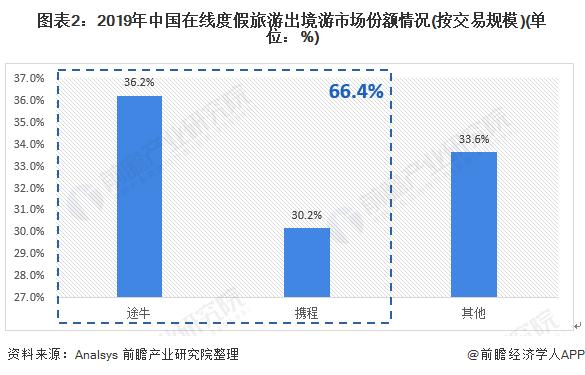 图表2:2019年中国在线度假旅游出境游市场份额情况(按交易规模)(单位:%)