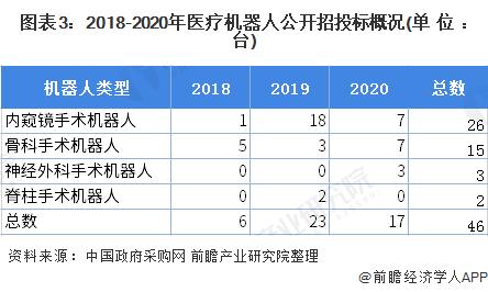 图表3:2018-2020年医疗机器人公开招投标概况(单位:台)