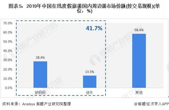 图表5:2019年中国在线度假旅游国内周边游市场份额(按交易规模)(单位:%)