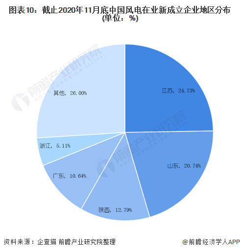 图表10:截止2020年11月底中国风电在业新成立企业地区分布(单位:%)