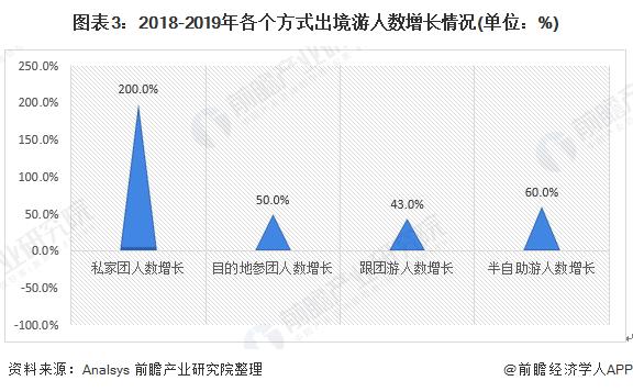 图表3:2018-2019年各个方式出境游人数增长情况(单位:%)