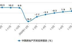 2020年1-9月中国房地产行业市场分析:开发投资规模、<em>商品房</em><em>销售</em>额均突破10万亿元