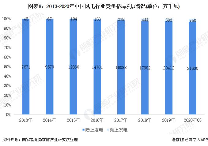 图表8:2013-2020年中国风电行业竞争格局发展情况(单位:万千瓦)