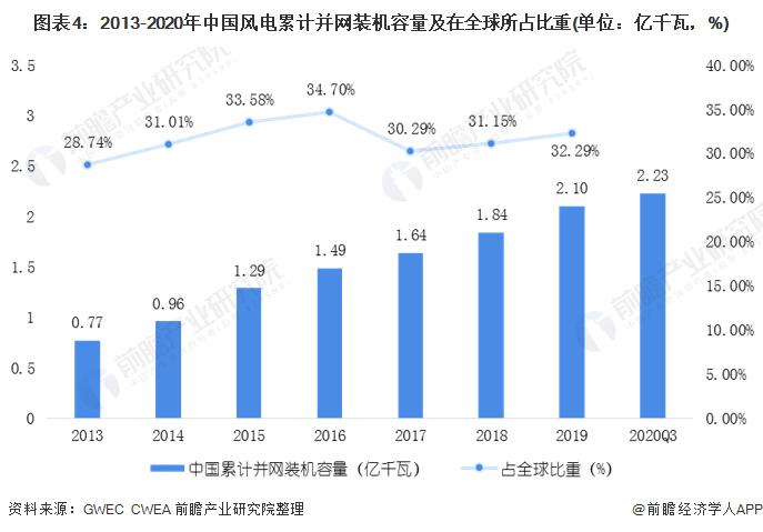图表4:2013-2020年中国风电累计并网装机容量及在全球所占比重(单位:亿千瓦,%)