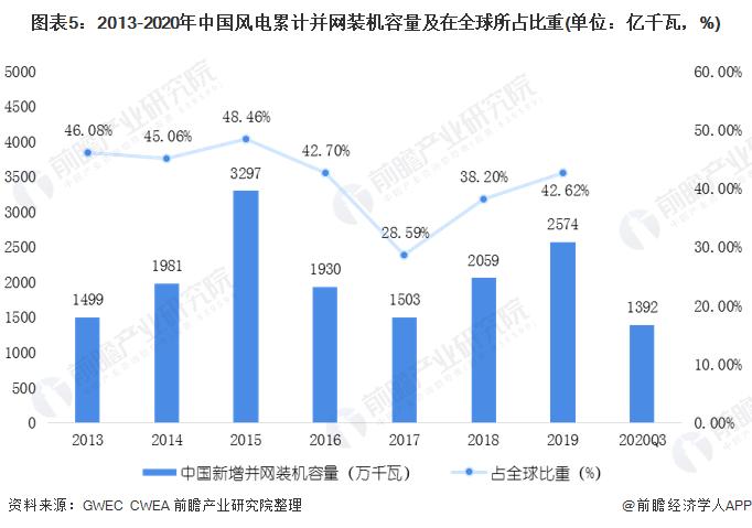 图表5:2013-2020年中国风电累计并网装机容量及在全球所占比重(单位:亿千瓦,%)