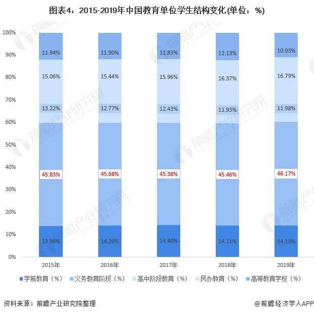 图表4:2015-2019年中国教育单位学生结构变化(单位:%)