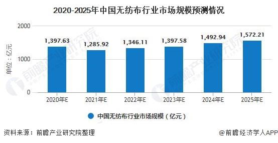 2020-2025年中国无纺布行业市场规模预测情况