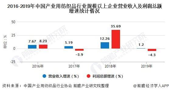 2016-2019年中国产业用纺织品行业规模以上企业营业收入及利润总额增速统计情况