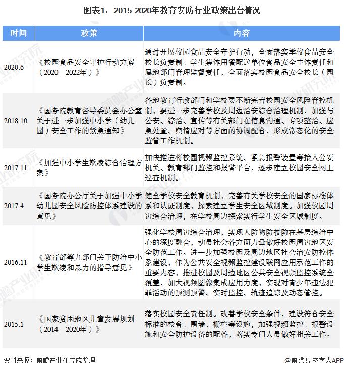 图表1:2015-2020年教育安防行业政策出台情况