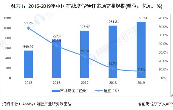 图表1:2015-2019年中国在线度假预订市场交易规模(单位:亿元,%)