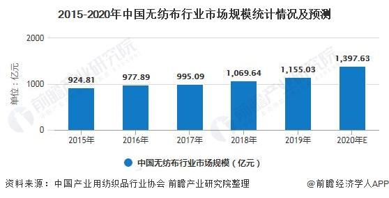 2015-2020年中国无纺布行业市场规模统计情况及预测