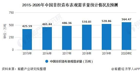 2015-2020年中国非织造布表观需求量统计情况及预测