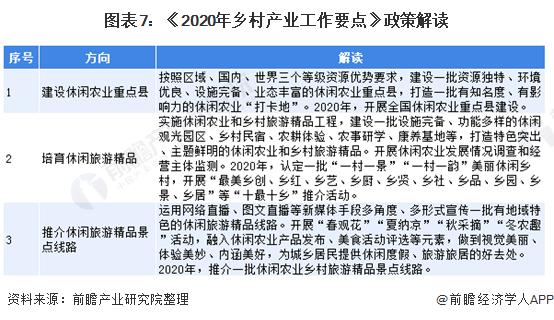 图表7:《2020年乡村产业工作要点》政策解读