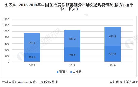 图表4:2015-2019年中国在线度假旅游细分市场交易规模情况(按方式)(单位:亿元)