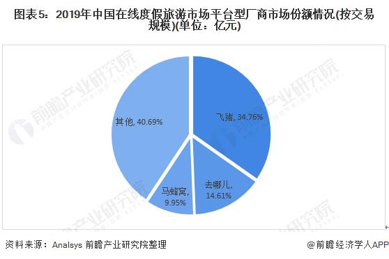 图表5:2019年中国在线度假旅游市场平台型厂商市场份额情况(按交易规模)(单位:亿元)