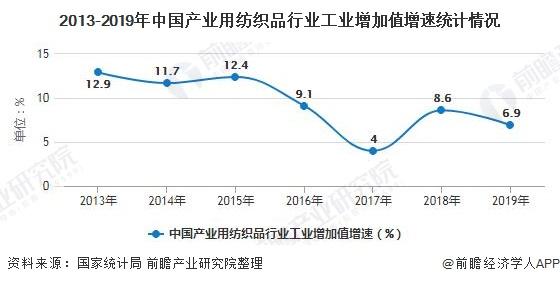 2013-2019年中国产业用纺织品行业工业增加值增速统计情况