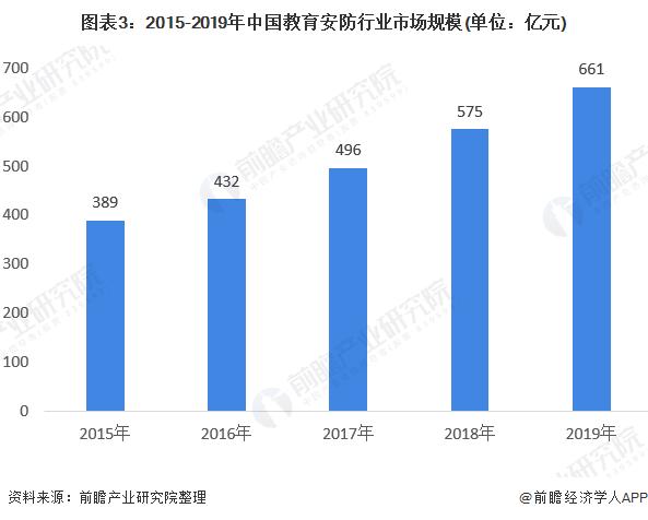 图表3:2015-2019年中国教育安防行业市场规模(单位:亿元)