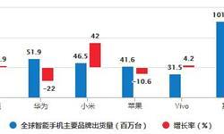 2020年1-9月中国智能<em>手机</em><em>行业</em>市场分析:累计出货量将近2.2亿部
