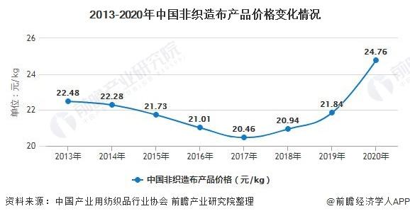 2013-2020年中国非织造布产品价格变化情况