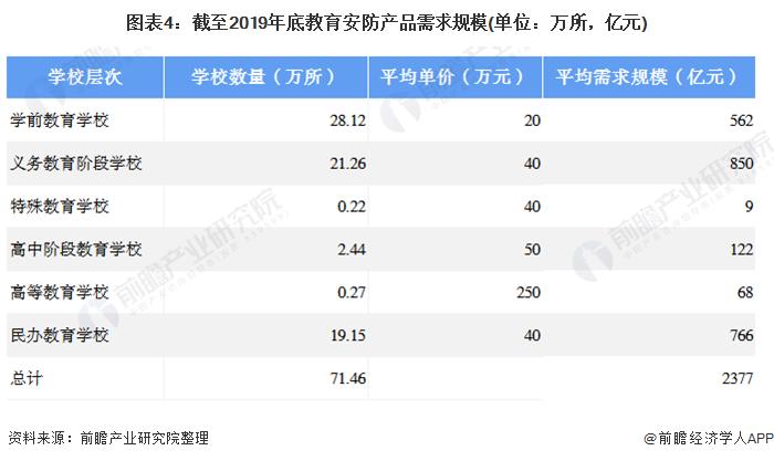 图表4:截至2019年底教育安防产品需求规模(单位:万所,亿元)