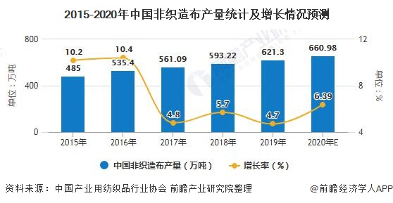 2015-2020年中国非织造布产量统计及增长情况预测