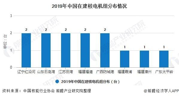 2019年中国在建核电机组分布情况