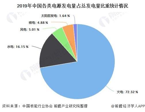 2019年中国各类电源发电量占总发电量比重统计情况