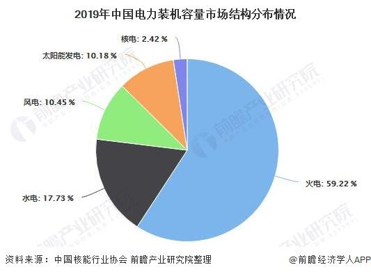 2019年中国电力装机容量市场结构分布情况