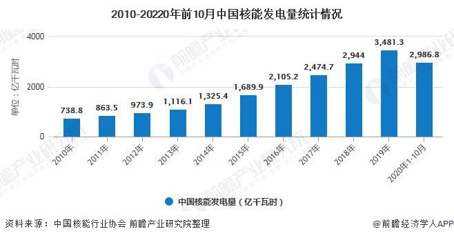2010-20220年前10月中国核能发电量统计情况