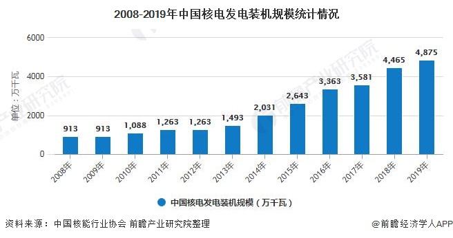 2008-2019年中国核电发电装机规模统计情况