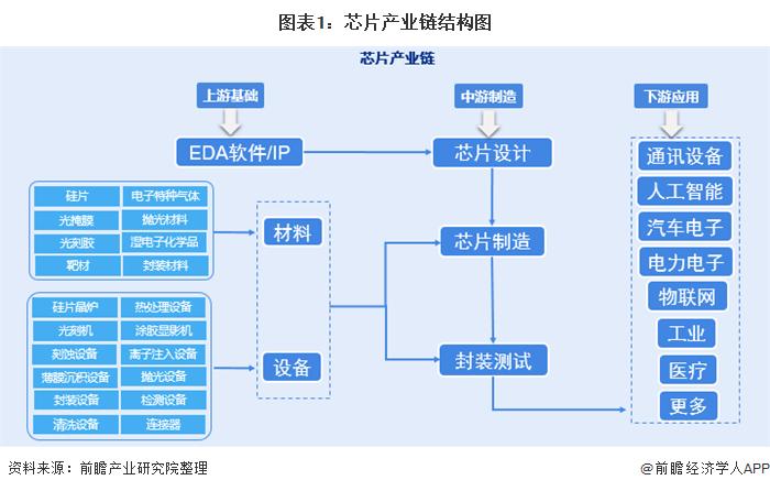 图表1:芯片产业链结构图