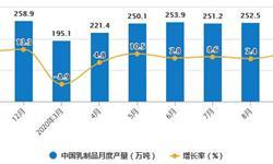 2020年1-9月中国<em>乳制品</em>行业市场分析:累计产量突破2000万吨