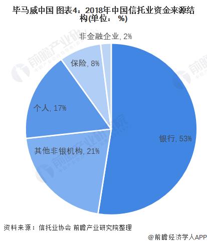 畢馬威中國 圖表4:2018年中國信托業資金來源結構(單位: %)