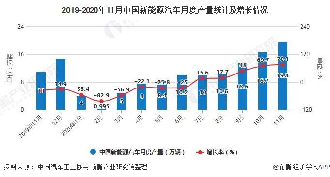 2019-2020年11月中国新能源汽车月度产量统计及增长情况