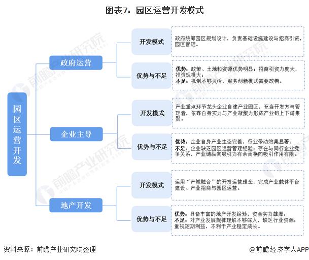 图表7:园区运营开发模式
