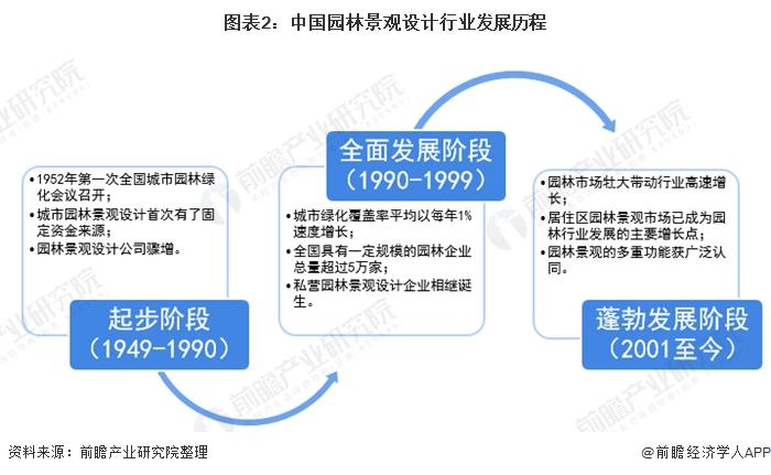 图表2:中国园林景观设计行业发展历程
