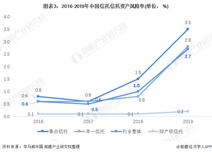 圖表3:2016-2019年中國信托信托資產風險率(單位: %)