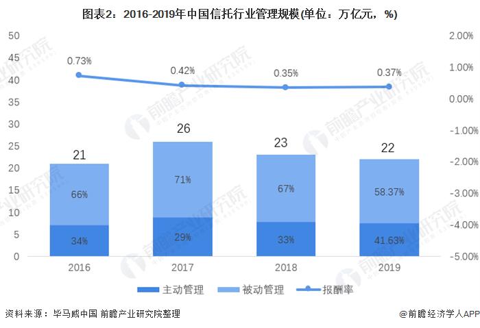 圖表2:2016-2019年中國信托行業管理規模(單位:萬億元,%)