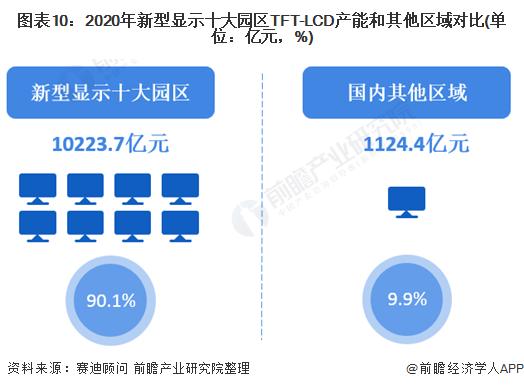 图表10:2020年新型显示十大园区TFT-LCD产能和其他区域对比(单位:亿元,%)