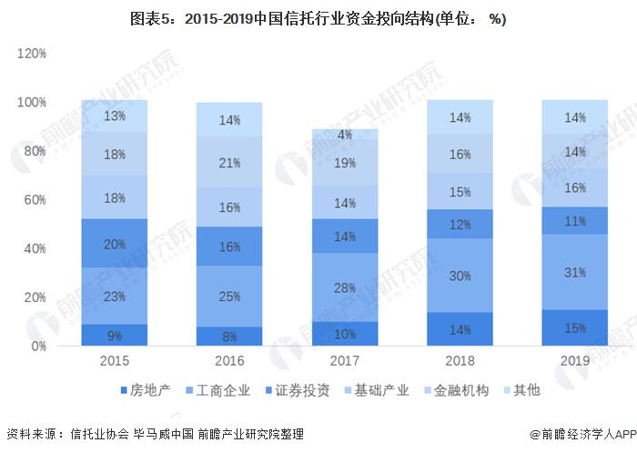 圖表5:2015-2019中國信托行業資金投向結構(單位: %)