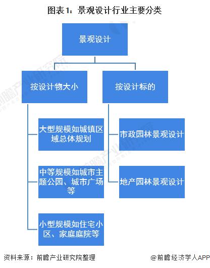图表1:景观设计行业主要分类