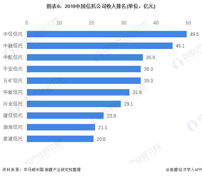 圖表6:2019中國信托公司收入排名(單位:億元)