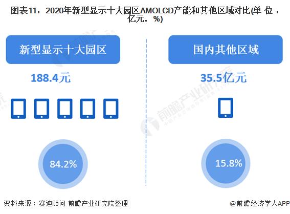 图表11:2020年新型显示十大园区AMOLCD产能和其他区域对比(单位:亿元,%)