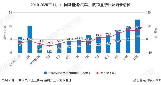 2019-2020年11月中国新能源汽车月度销量统计及增长情况