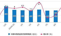 2020年1-9月中国<em>中成药</em>行业市场分析:累计产量将近160万吨
