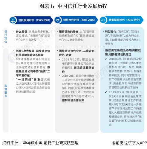 圖表1:中國信托行業發展歷程