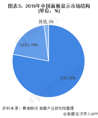 图表3:2019年中国面板显示市场结构(单位:%)