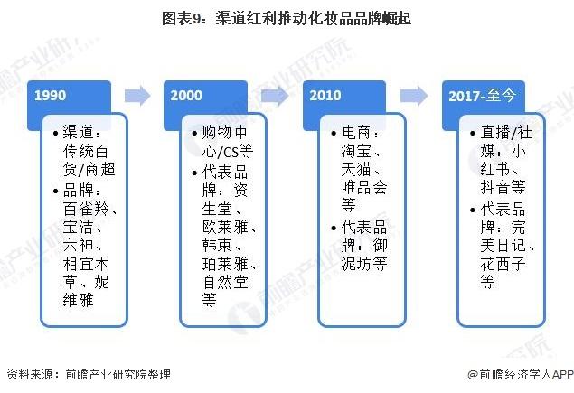 图表9:渠道红利推动化妆品品牌崛起